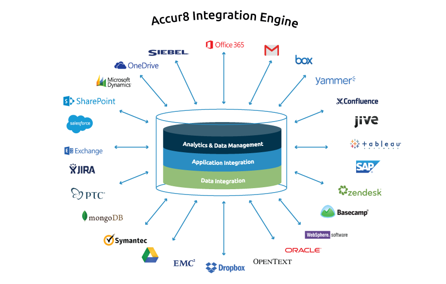 Accur8_integration_engine_v6